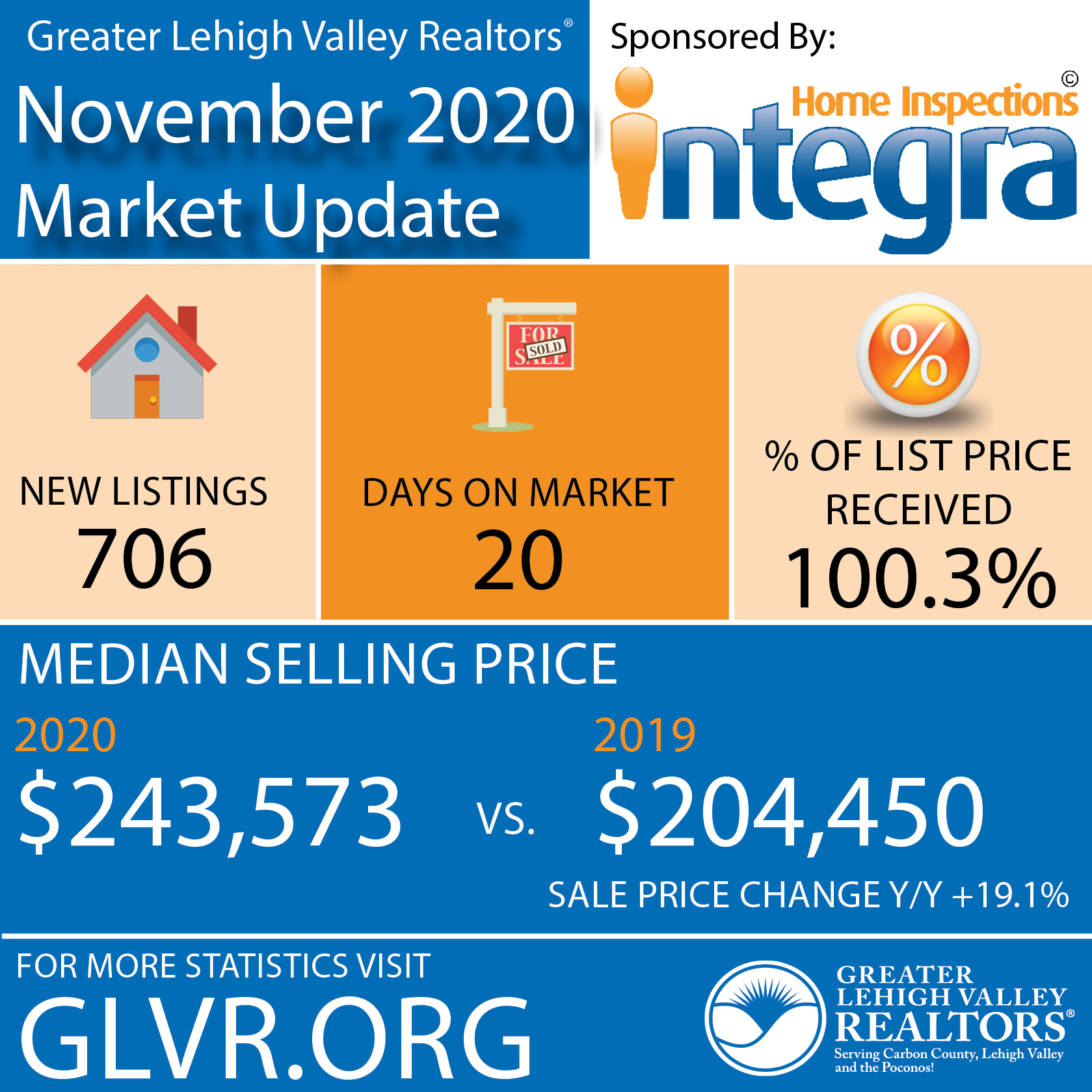 Lehigh Valley Home Prices in November Jump 19.1% to $243,573