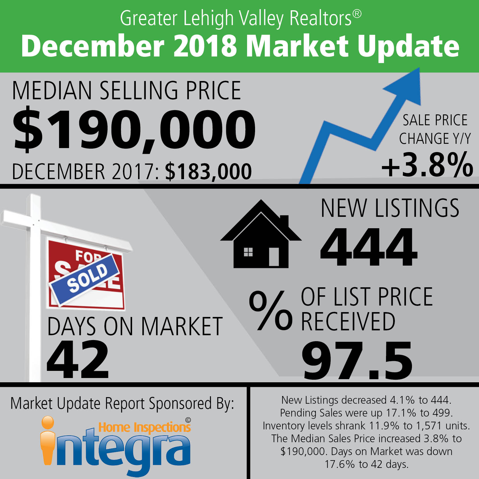 December Data Shows Inventory Will Improve in 2019