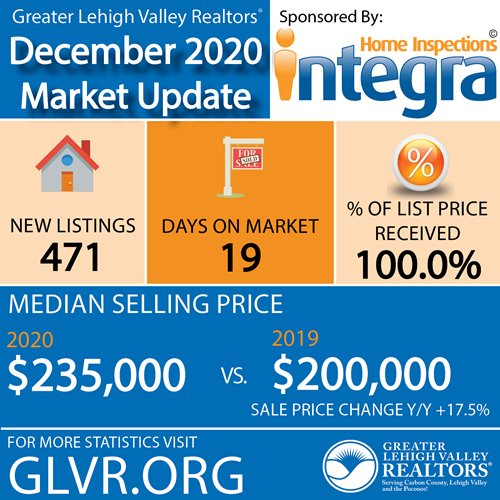 Normally Slow December Sees Lehigh Valley Homes Sell, On Average, in 19 Days