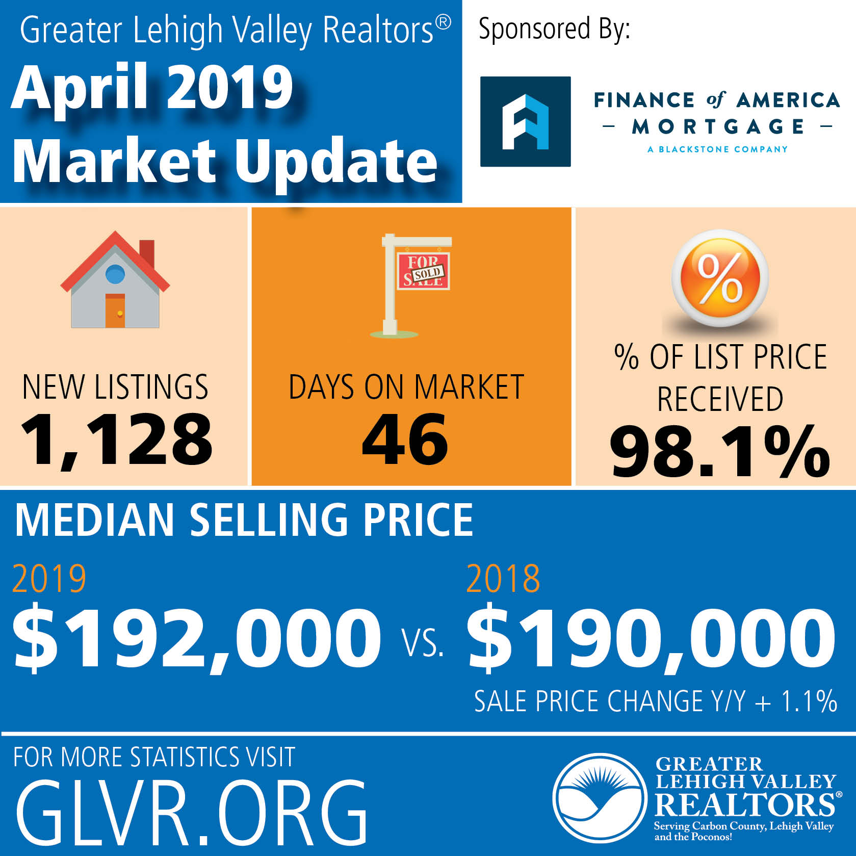 Spring Housing Market Brings Increases in Sales, Prices