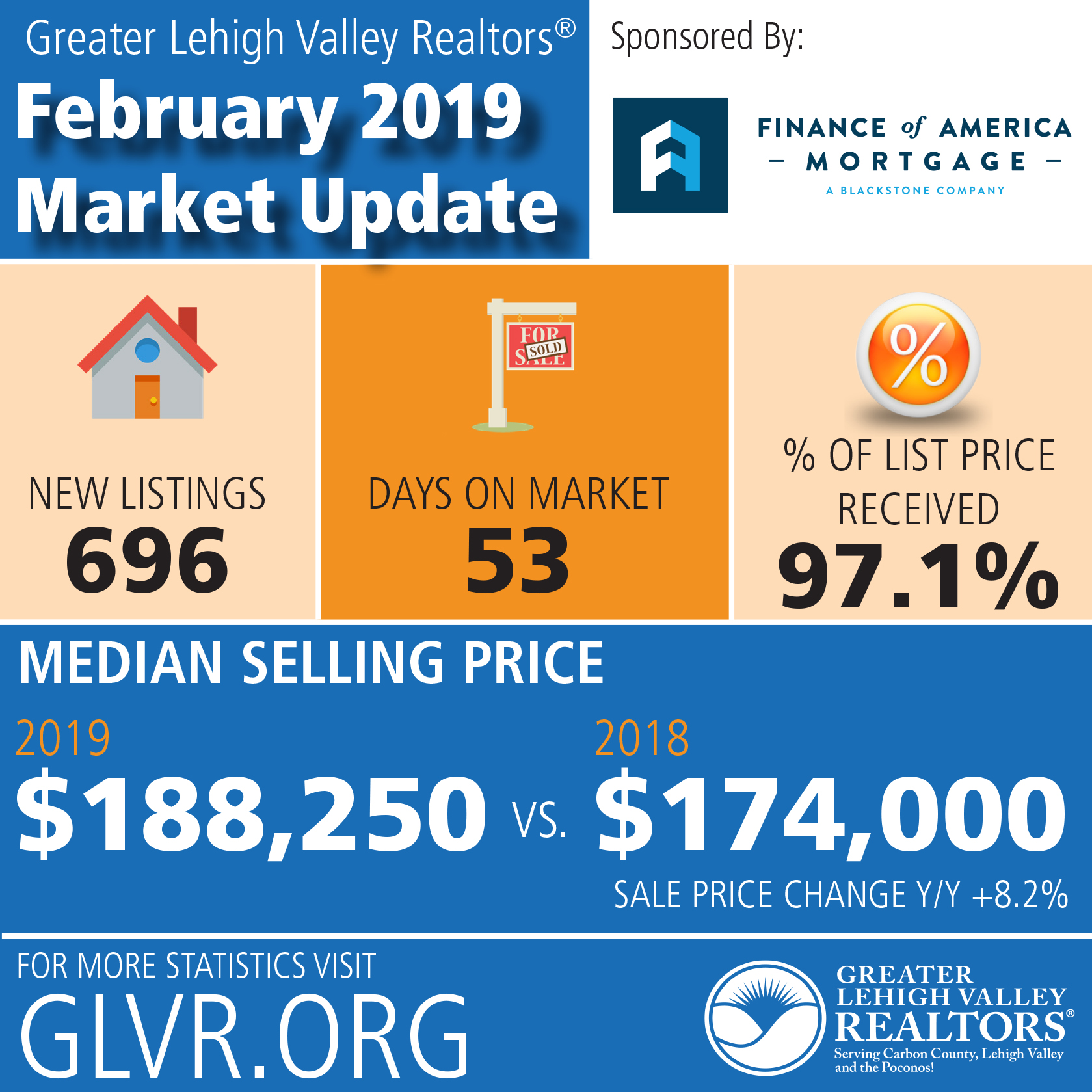Spring Market Enthusiasm Begins as Weather Stalls Some Home Buying and Selling Actions