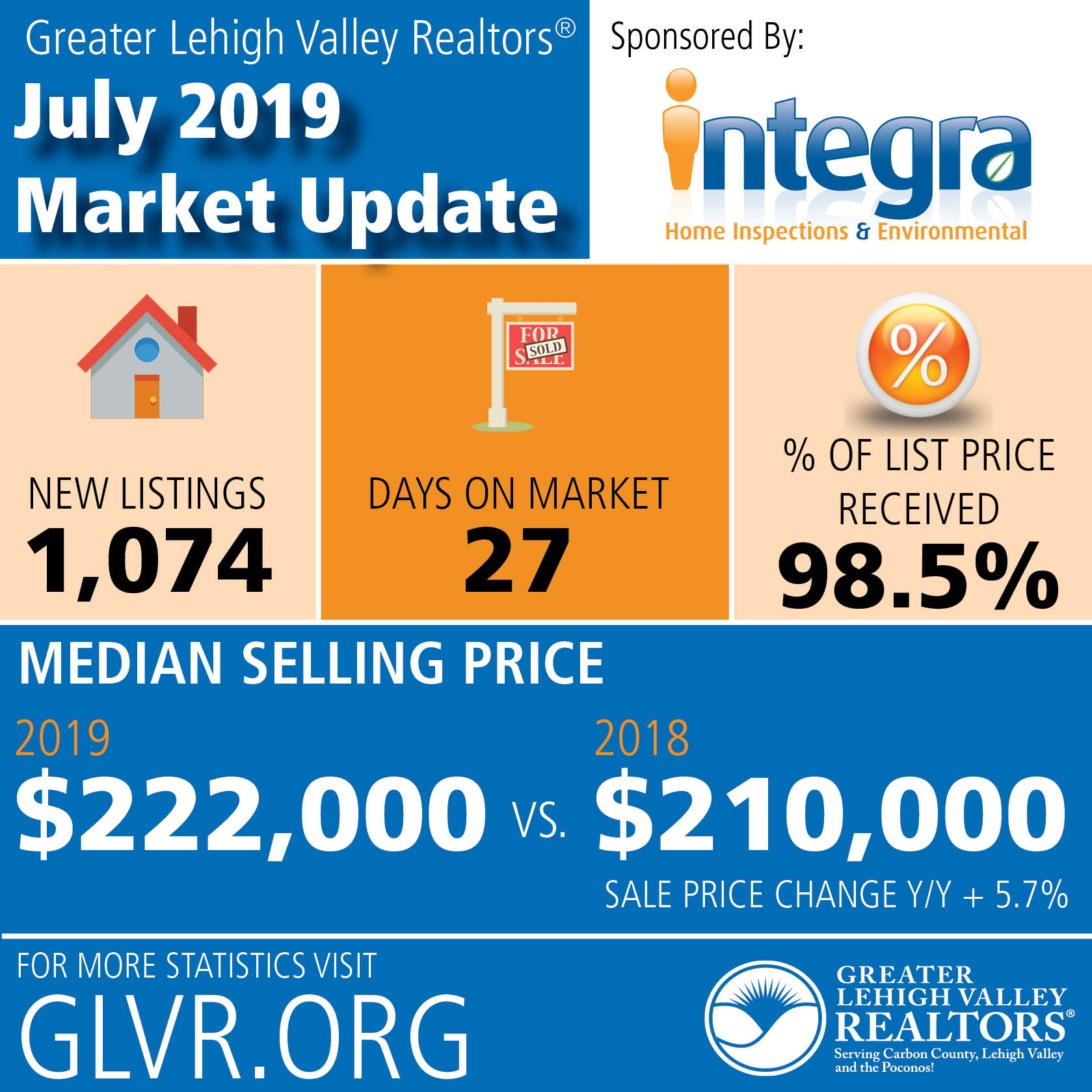 Housing Prices in July Set Lehigh Valley Record