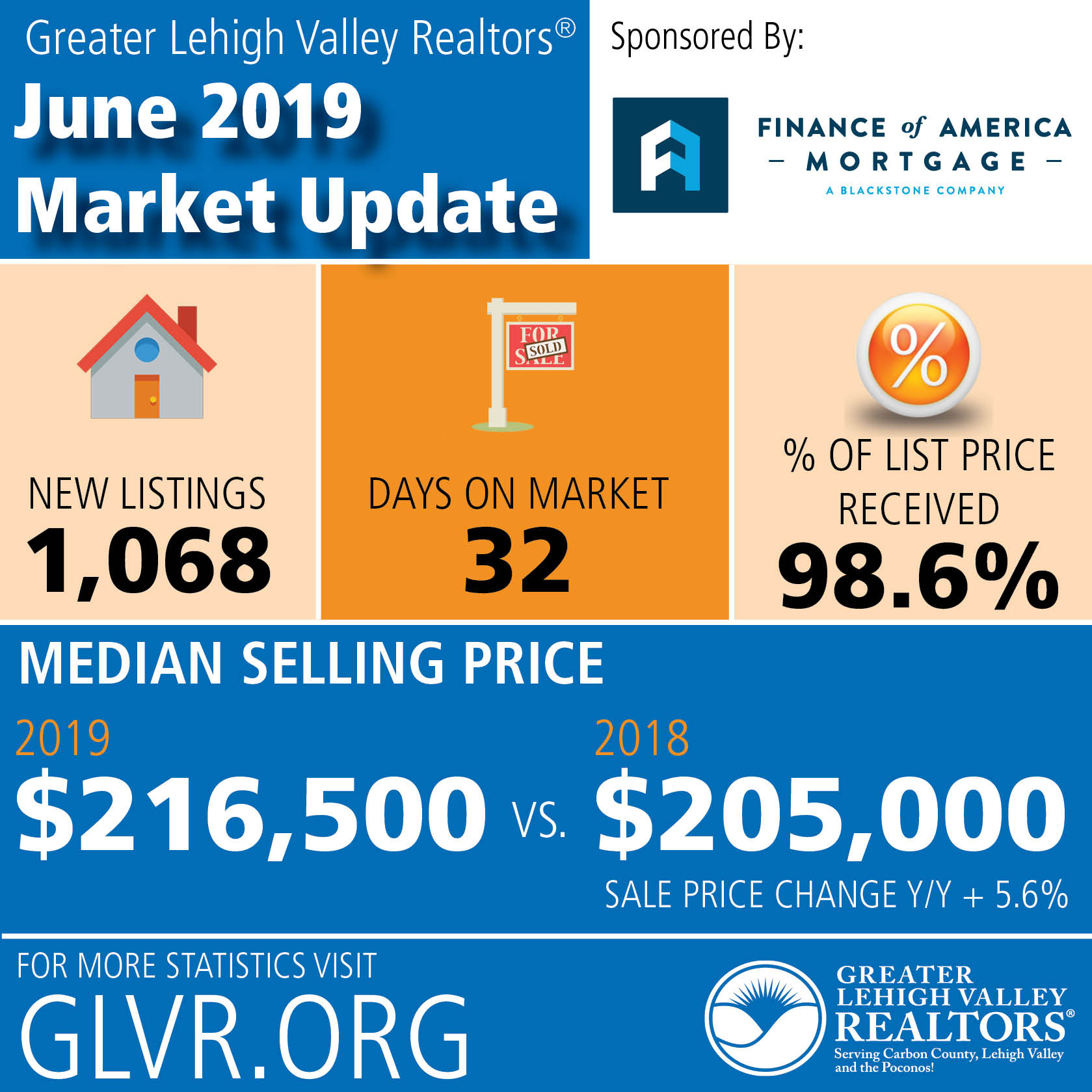 Summer Housing Market Continues Trend of Low Inventory, Higher Prices