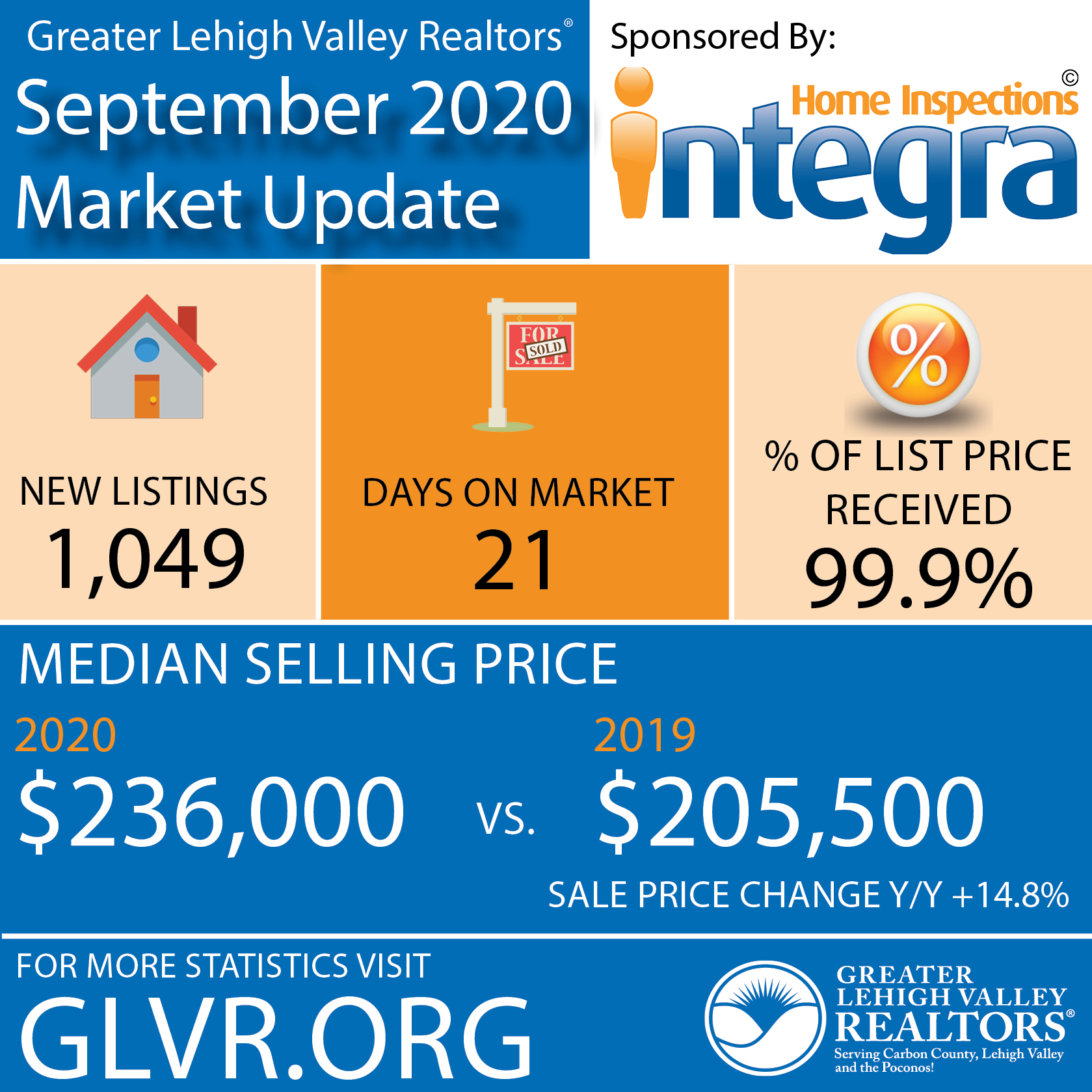 September Data: Lehigh Valley Homes Sold, On Average, in 21 Days