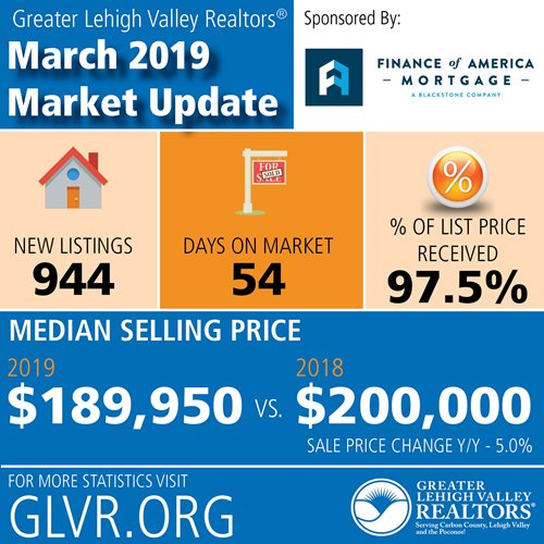 Optimism Remains Despite Soft Start to Spring Housing Market