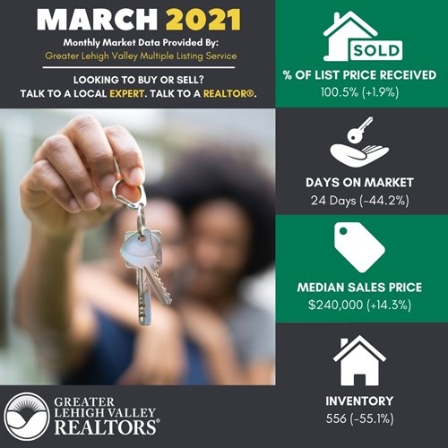 New Listings, Pending Sales Increase as Spring Upswing Hits Lehigh Valley Housing Market