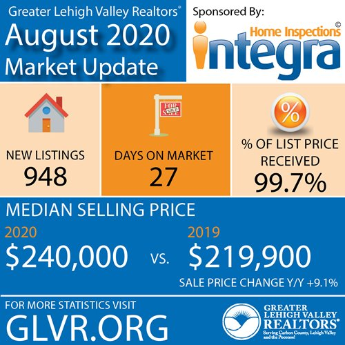 With Low Inventory, Higher Prices, Lehigh Valley Sellers Receiving 99.7% of List Price