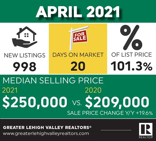 Lehigh Valley Sellers Receiving, on Average, 101.3% of List Price